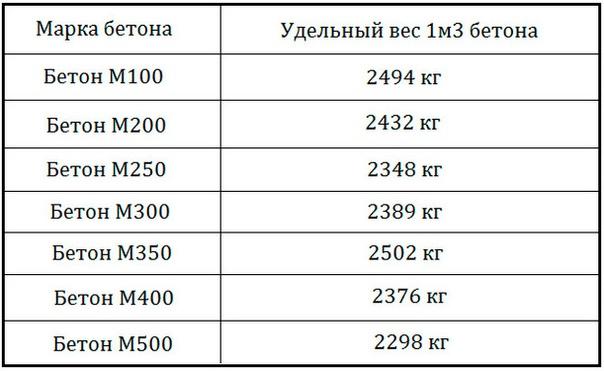 Вес литра бетона бетон заокск