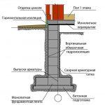 Бетонная подготовка снип – Снип на бетонную подготовку под фундамент нормы и правила подбетонки