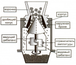 Дробилка для бетона своими руками – Дробилка — измельчитель для щебня своими руками
