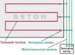 Кабель прогревочный для бетона – Провод для прогрева бетона — провод пнсв, схема укладки