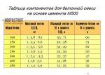 Пропорции пгс и цемента для фундамента в ведрах – Бетон из пгс пропорции в ведрах