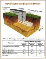 Строительство фундамента ленточного – Ленточный фундамент своими руками — пошаговая инструкция и устройство фундамента для дома