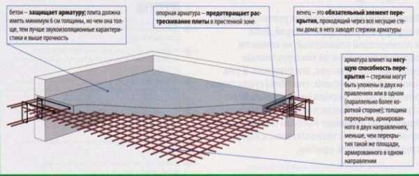 Бетонная смесь в конструкцию должна укладываться лопатка для бетона