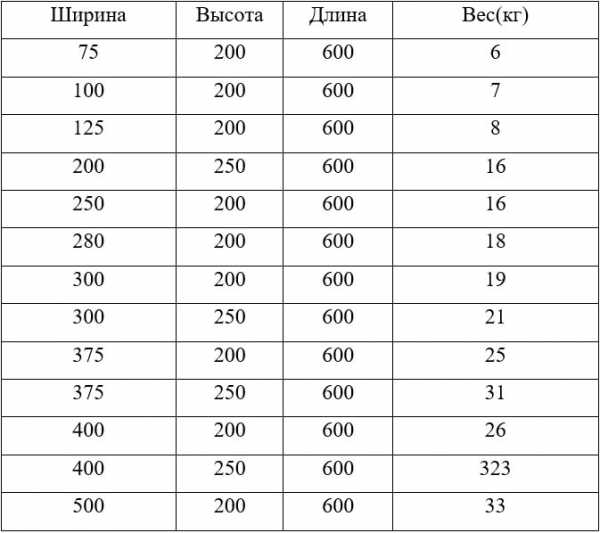 вес блока газобетона