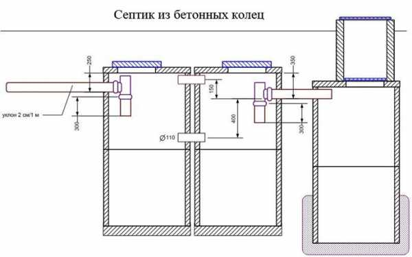 Гидроизоляция септика из бетонных колец изнутри – Гидроизоляция септика из бетонных колец: способы и обзор материалов