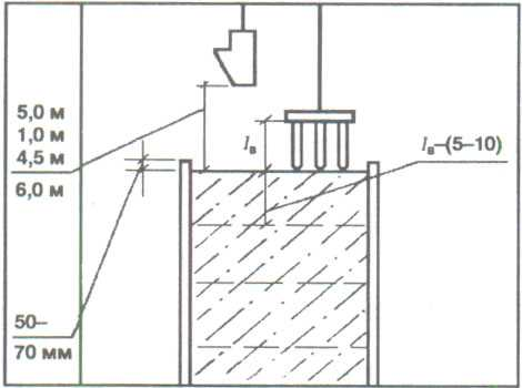 Высота сбрасывания бетонной смеси при бетонировании перекрытий заказать песок для бетона