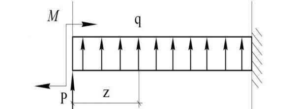Решение задач балки одна консольная решение прямой задачи из двойственной