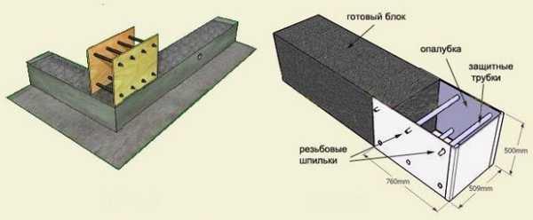 Монолитная стена своими руками из керамзитобетона сп тяжелый бетон