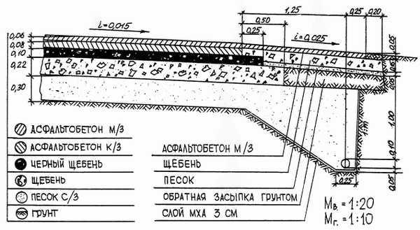 Отмостка асфальтобетонная – Асфальтобетонная отмостка