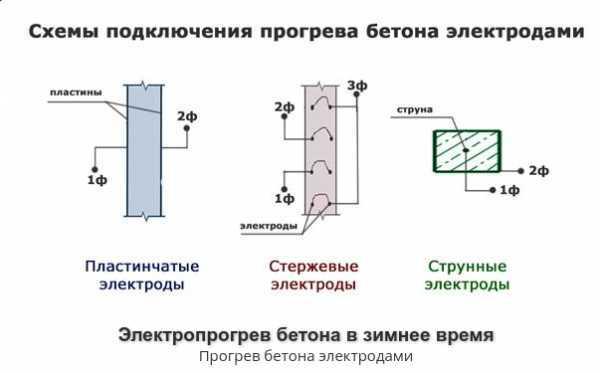 время электропрогрева бетона