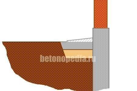 Пропорции цемента и песка для отмостки – Пропорция бетона для отмостки