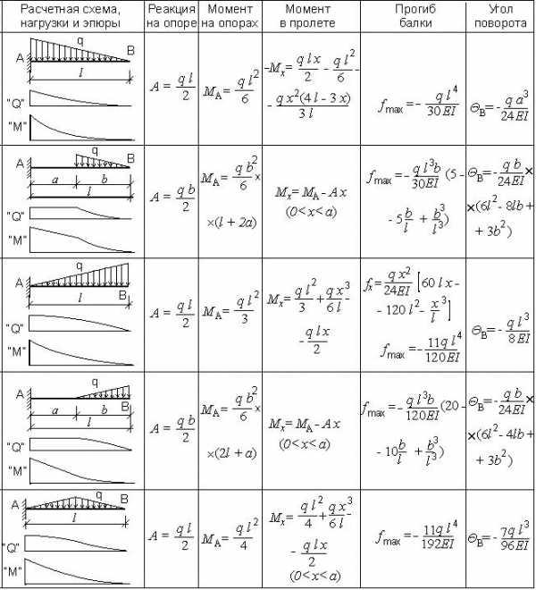 Задача решение балок подбор сечения решение задачи по математике с условиях