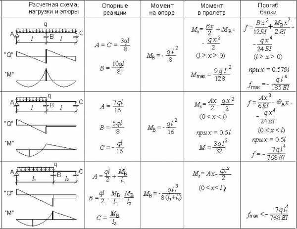 Задача решение балок подбор сечения паралелограм решения задач