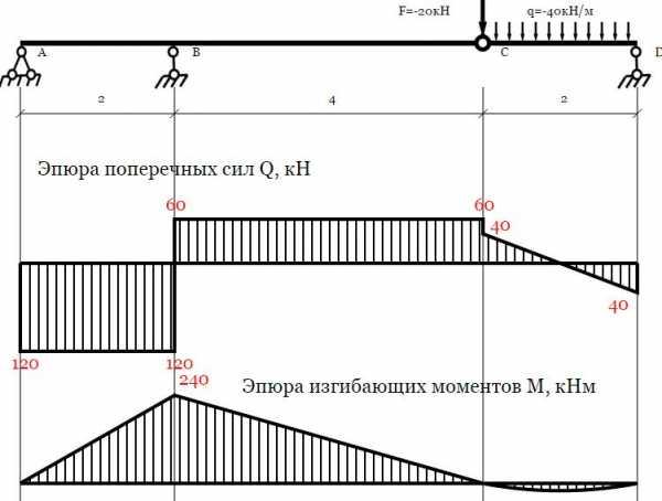 Решение задач балки с шарниром сопромат базовые алгоритмы решения задач