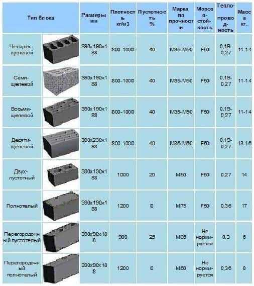 Размеры блоков из керамзитобетона виды сверл для бетона