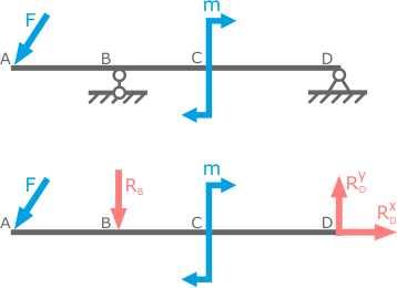 Определить реакции консольной балки решение задач финансовый леверидж задачи с решением