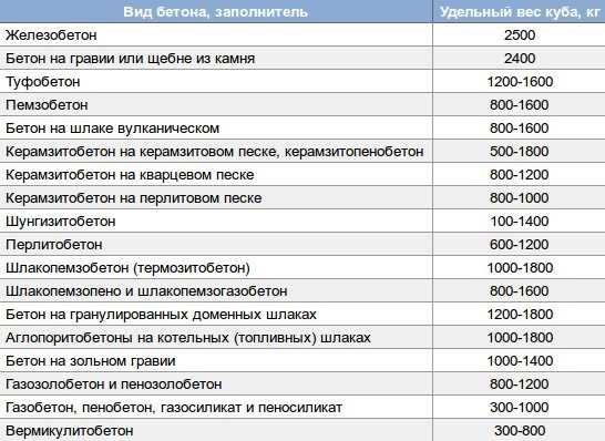 залить куб бетона цена за работу в москве