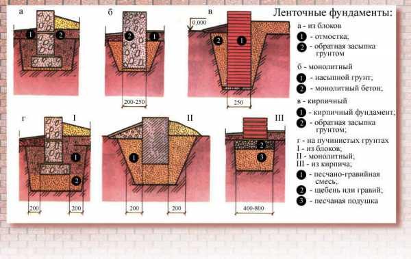 Состав цементного раствора для фундамента вторичное использование бетона