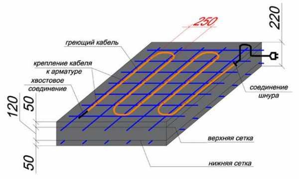 Электропрогрев бетона проводом как замешать растворы цементные