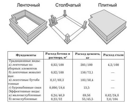 рассчитать стоимость ленточного фундамента